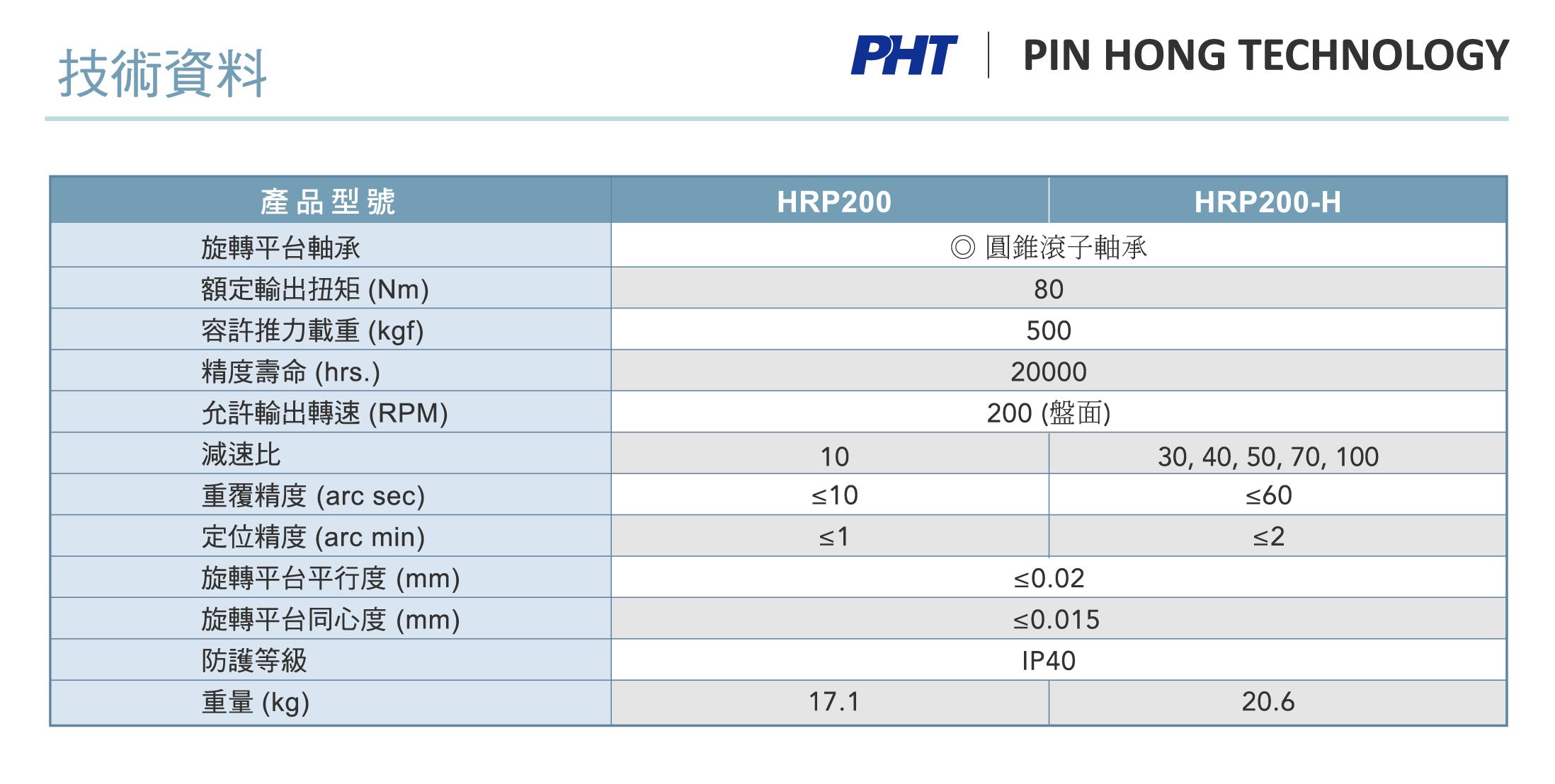 HRP200_Specification