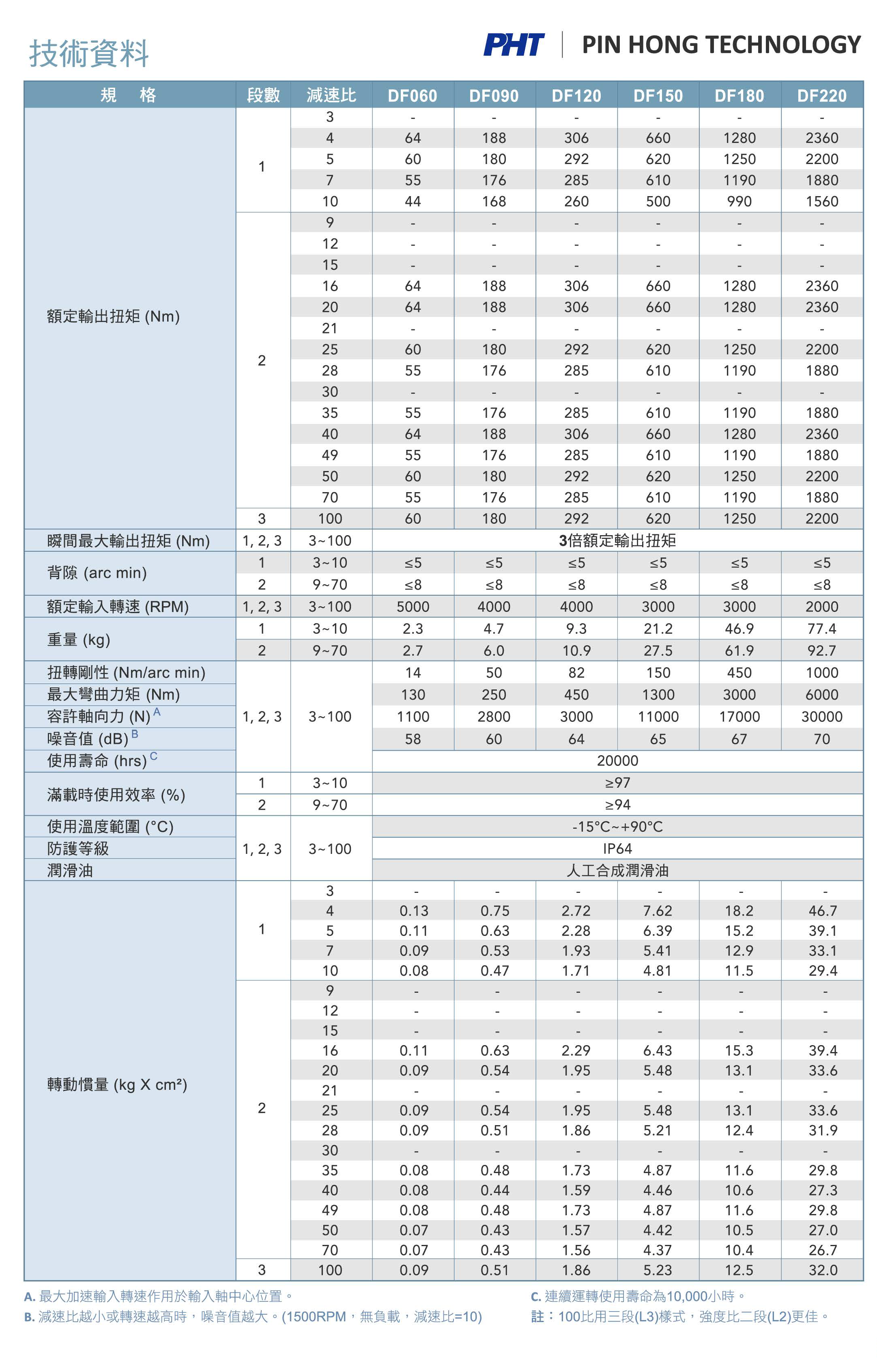 DF_Specifications