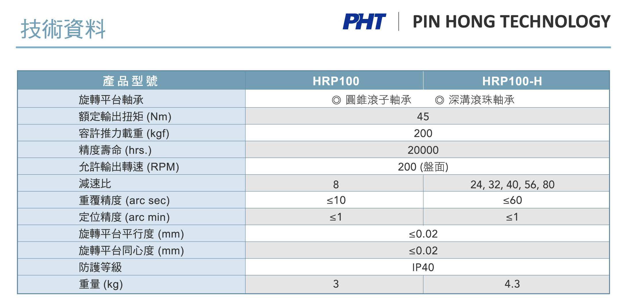 HRP100_Specifications